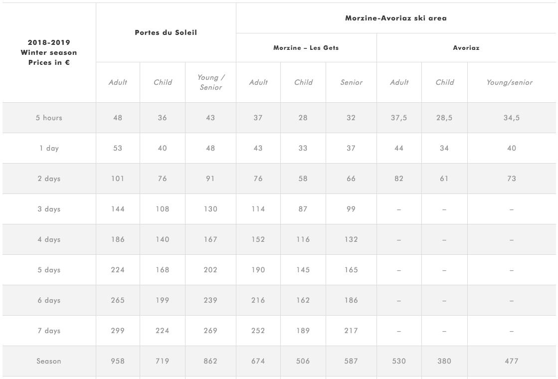 Morzine lift pass prices